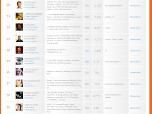danlopez2012-on-twitter-grader-top25